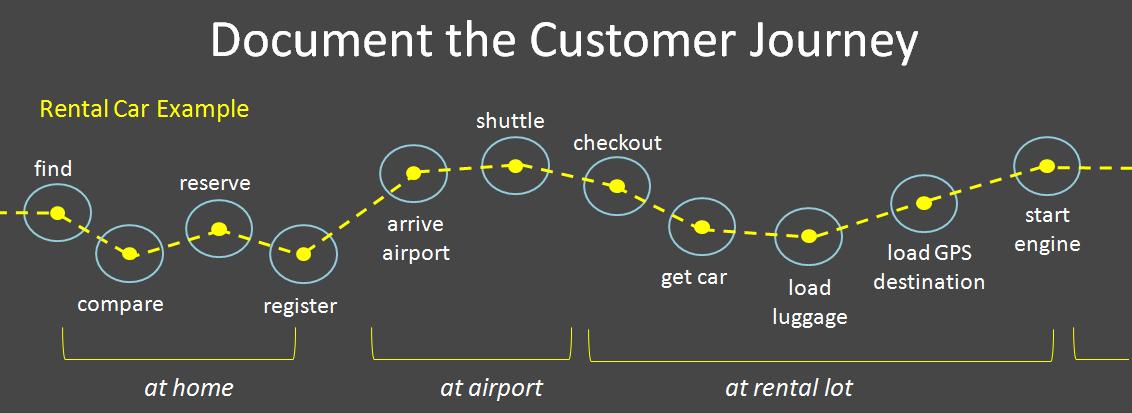 Dokumenter kundereisen