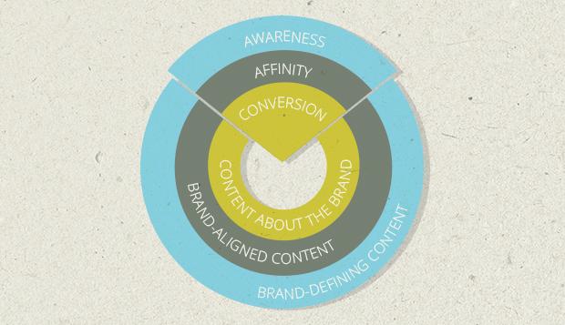content_marketing_og_3_nivåer_av_innhold