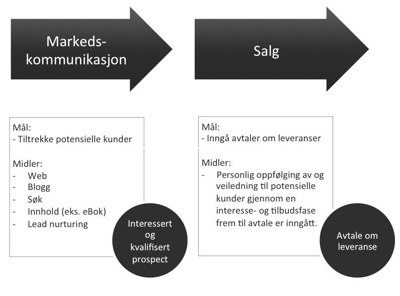 kjerneprosesser_i_salg_og_markedsføring-1
