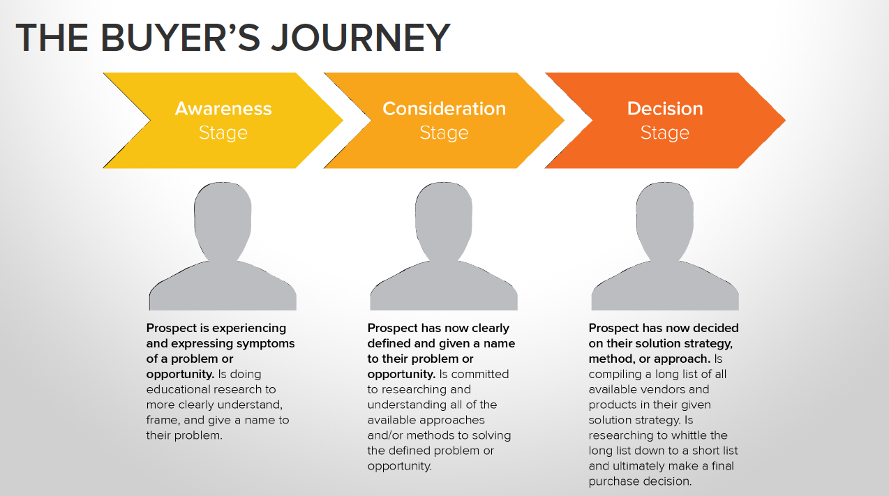 Buyers-Journey.jpg