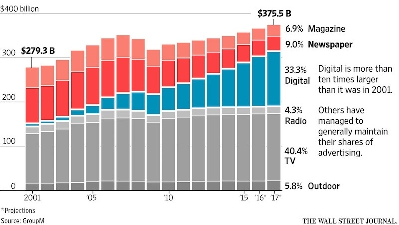 Annonsekroner (dollar) fordelt på aviser, tv og print 2017 -097870-edited.jpg