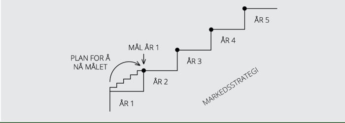 markedsplan vs. markedsstrategi