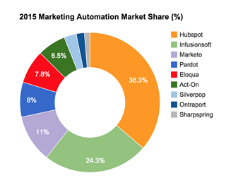 2015-marketing-automation-market-share.png