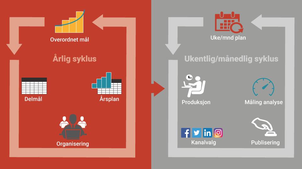 Slik-lager-du-en-enkel-strategi-for-sosiale-medier