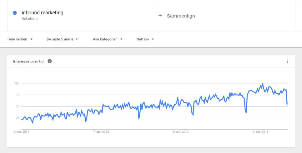 Google Trends Inbound Marketing.png