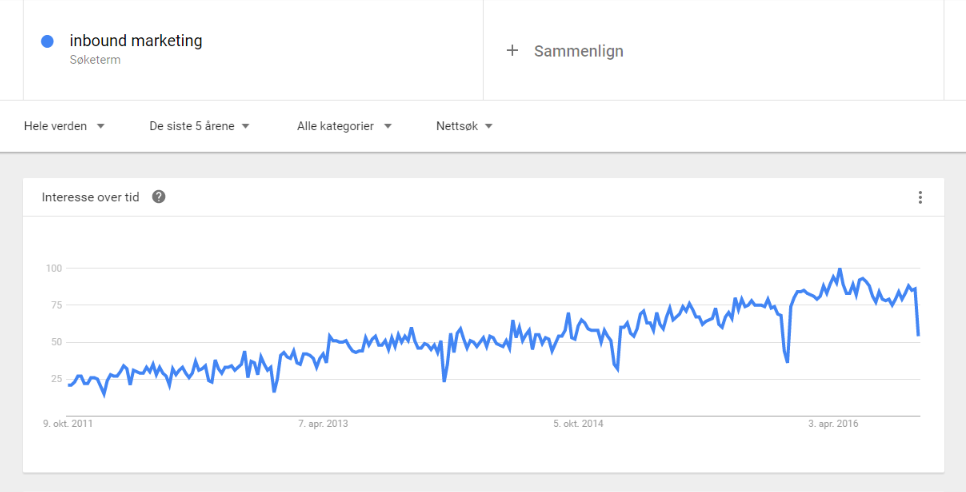 Google Trends Inbound Marketing.png