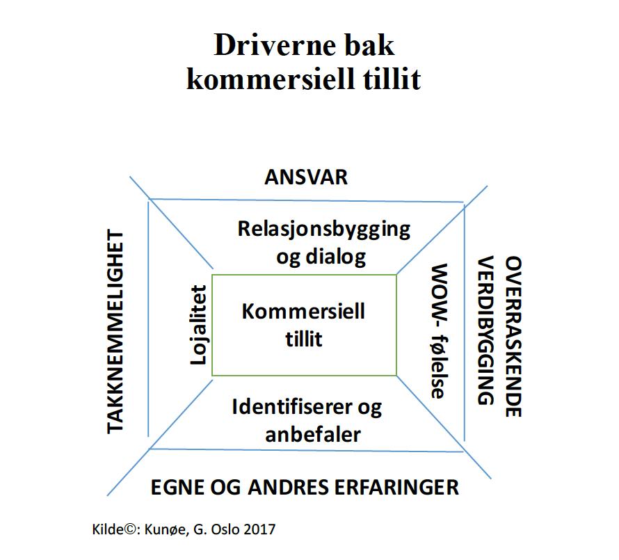 Driverne bak kommersiell tillit - Kunøe.png