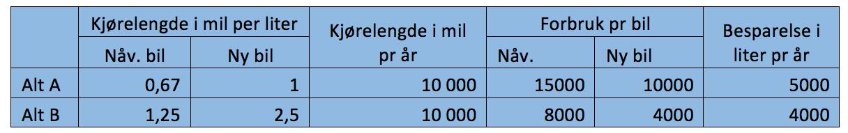 Besparelser ved drivstofforbruk.png