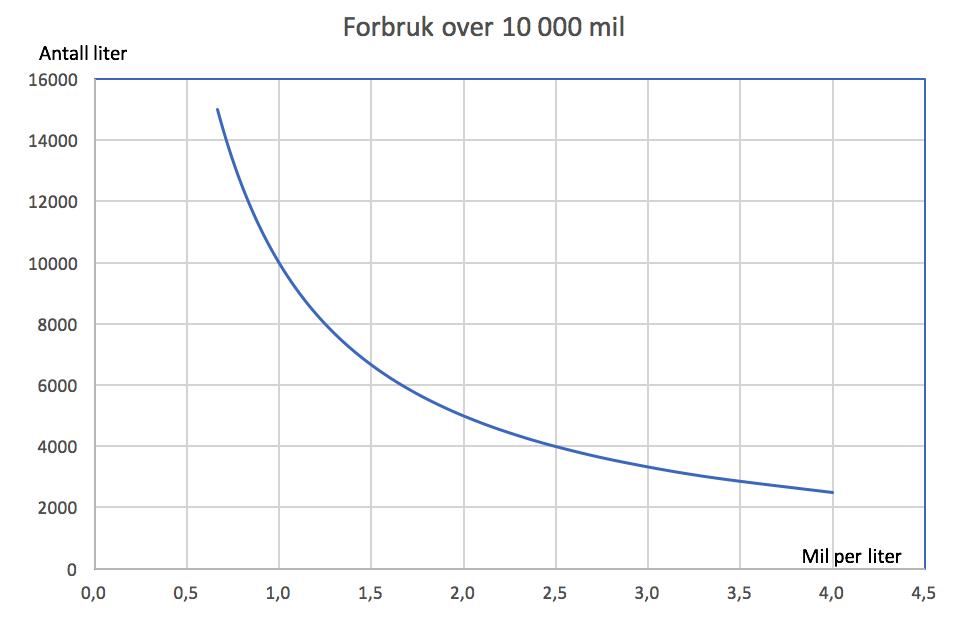 Eksempel graf.png