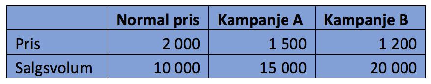 Eksempel kampanjer.png