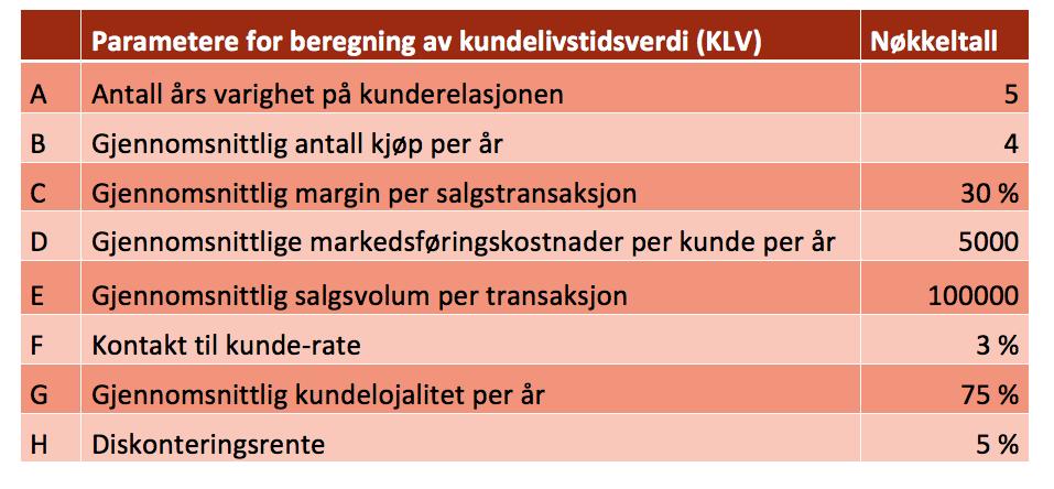 Parametere for beregning av kundelivstidsverdi .png