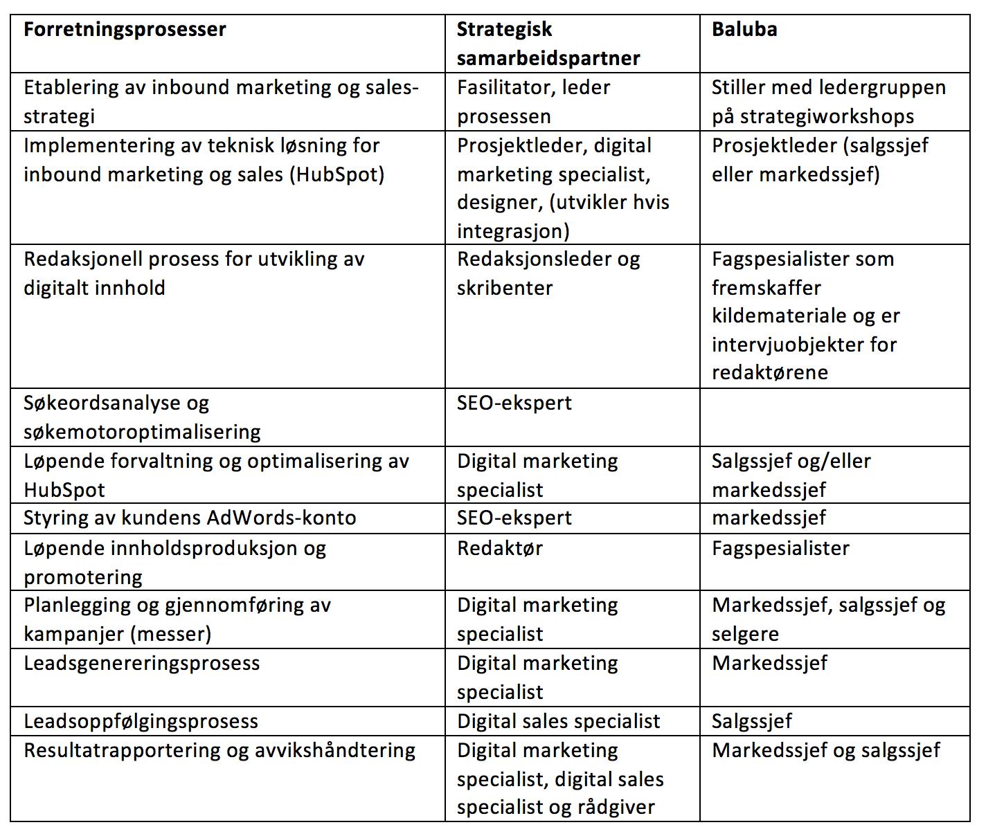Forretningsprosesser i digital markedsføring og salg.png