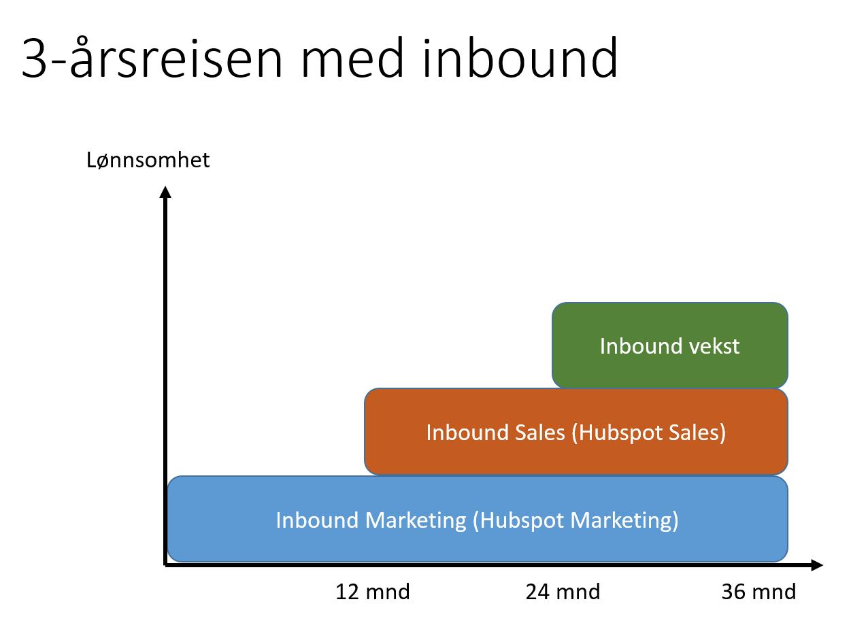 3-årsreisen med inbound marketing og salg - digital endringsledelse-087641-edited.png