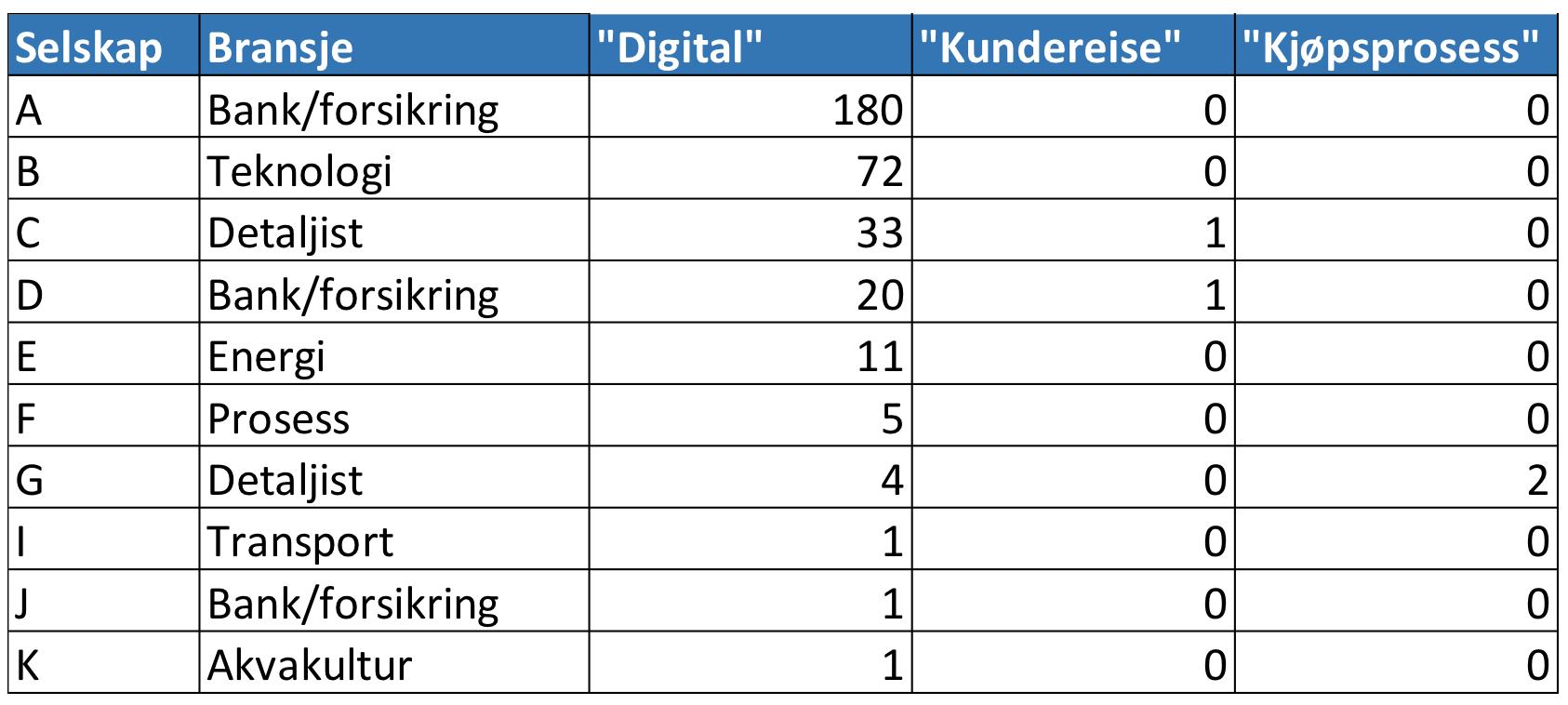 Omtaler av digitalisering i norske årsrapporter.png