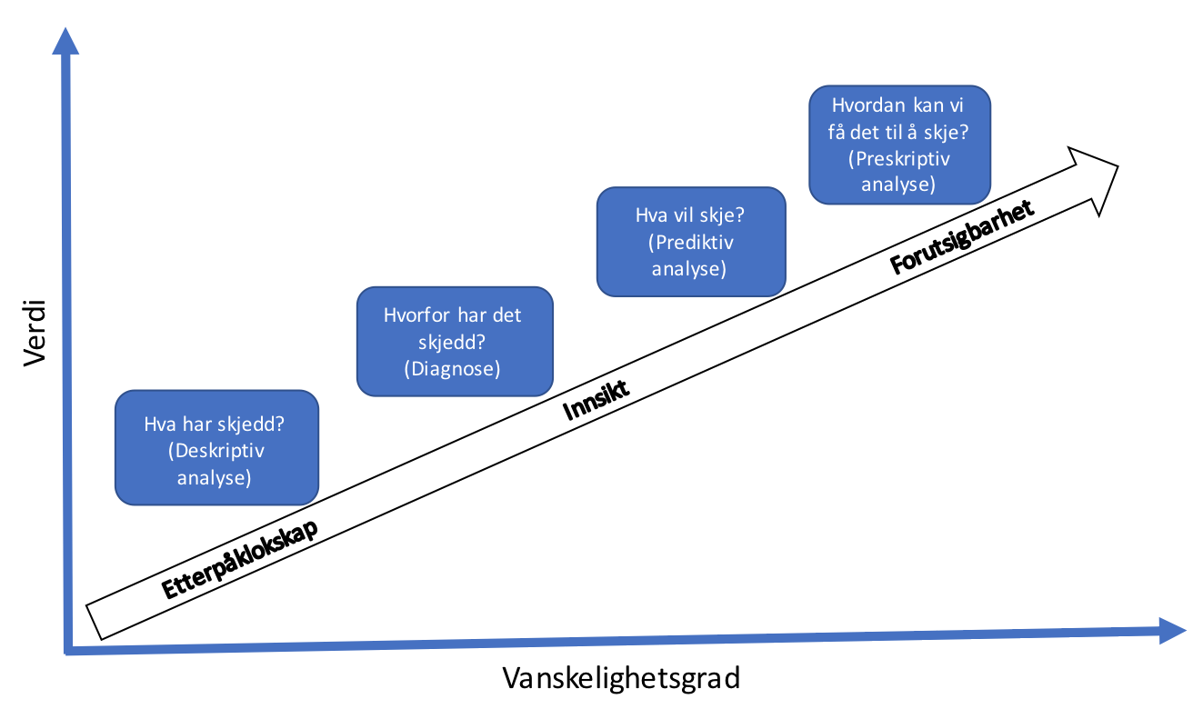 Preskriptiv analyse.png