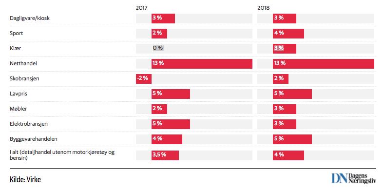 Prognoser for netthandel 2018 - Virke.png