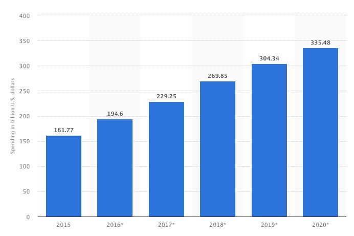 prognosen for omsetning i digital markedsføring fra 2015-2020.png