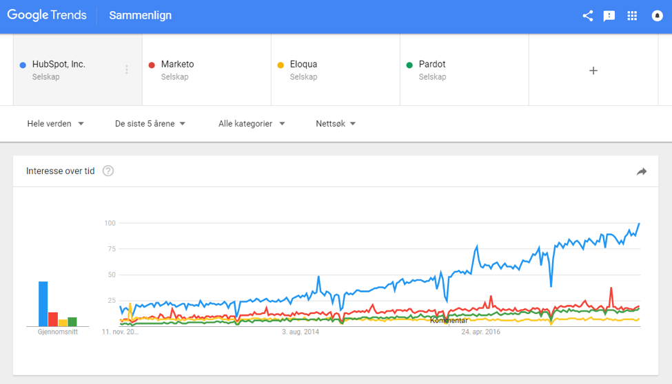 Google trends HubSpot.png