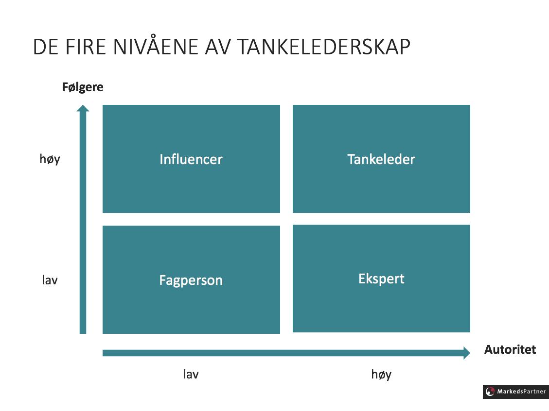 De fire nivåene av tankelederskap - Erlend Førsund - MarkedsPartner.png