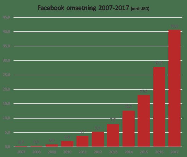 Facebook omsetning.png