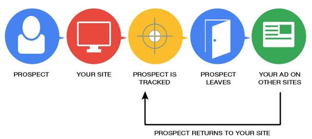Google retargeting søk.png