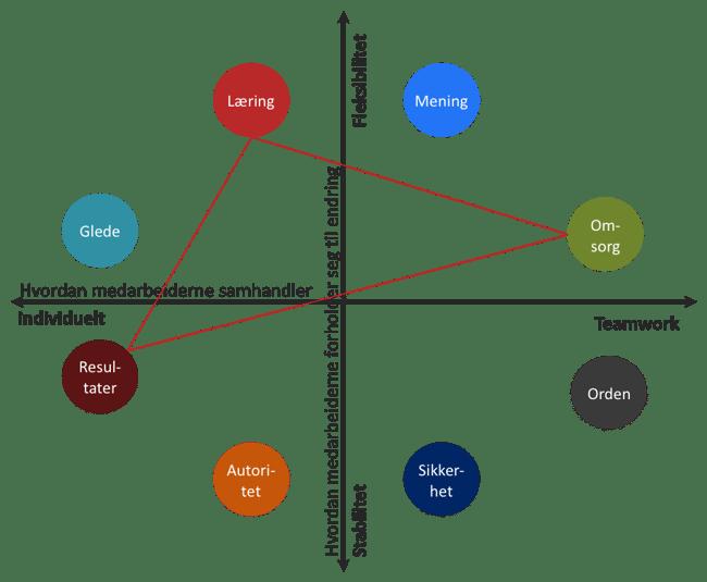 De 8 bedriftskulturene 2
