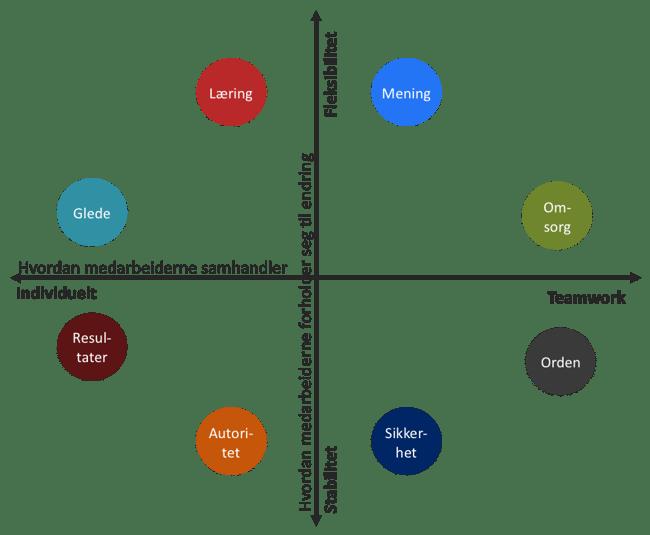 De 8 bedriftskulturene