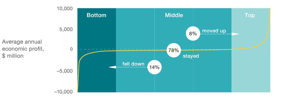 McKinsey, Corporate Performance Analytics