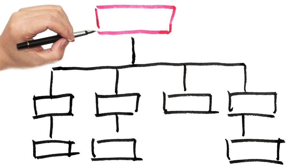 Organisasjonskart- det digital skifte