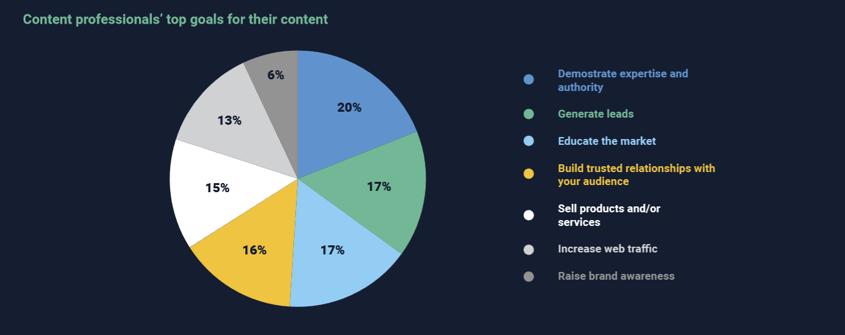 Rapport innholdsprodukjson i 2018