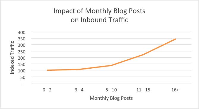 blogging frekvens trafikk