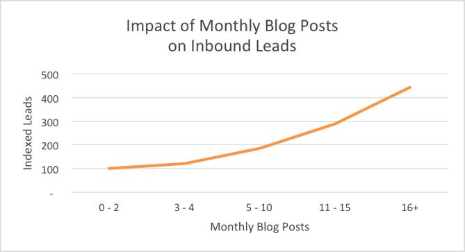 sammenheng mellom bloggfrekvens og leads