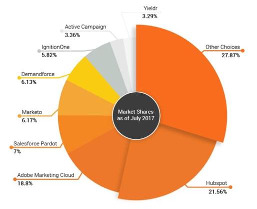 Markedsandel på ulike marketing automation-systemer