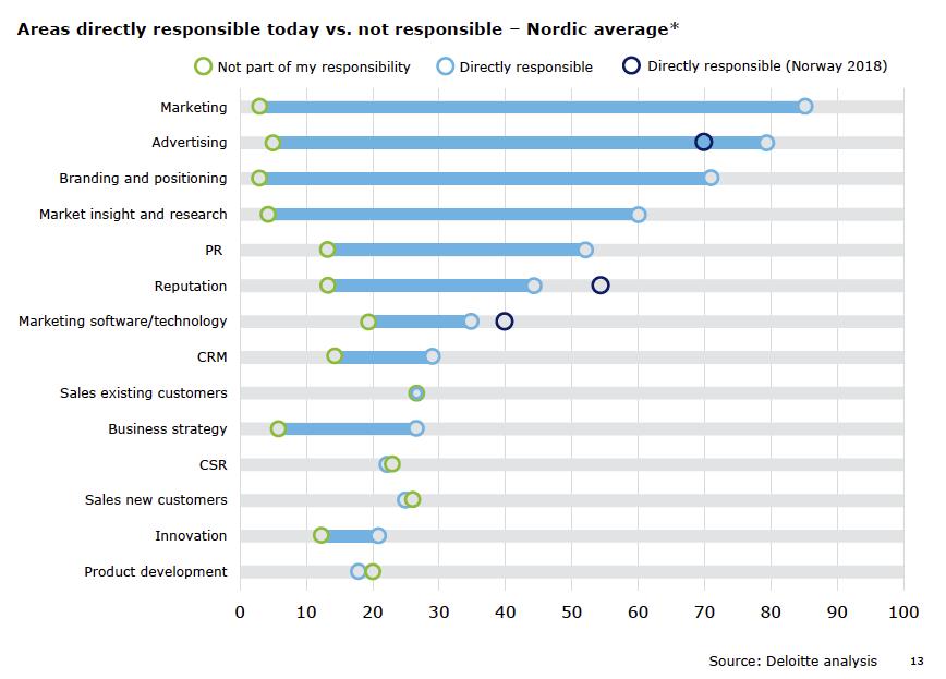 Norske markedsdirektører - ansvarsområder 2018 - Deloitte