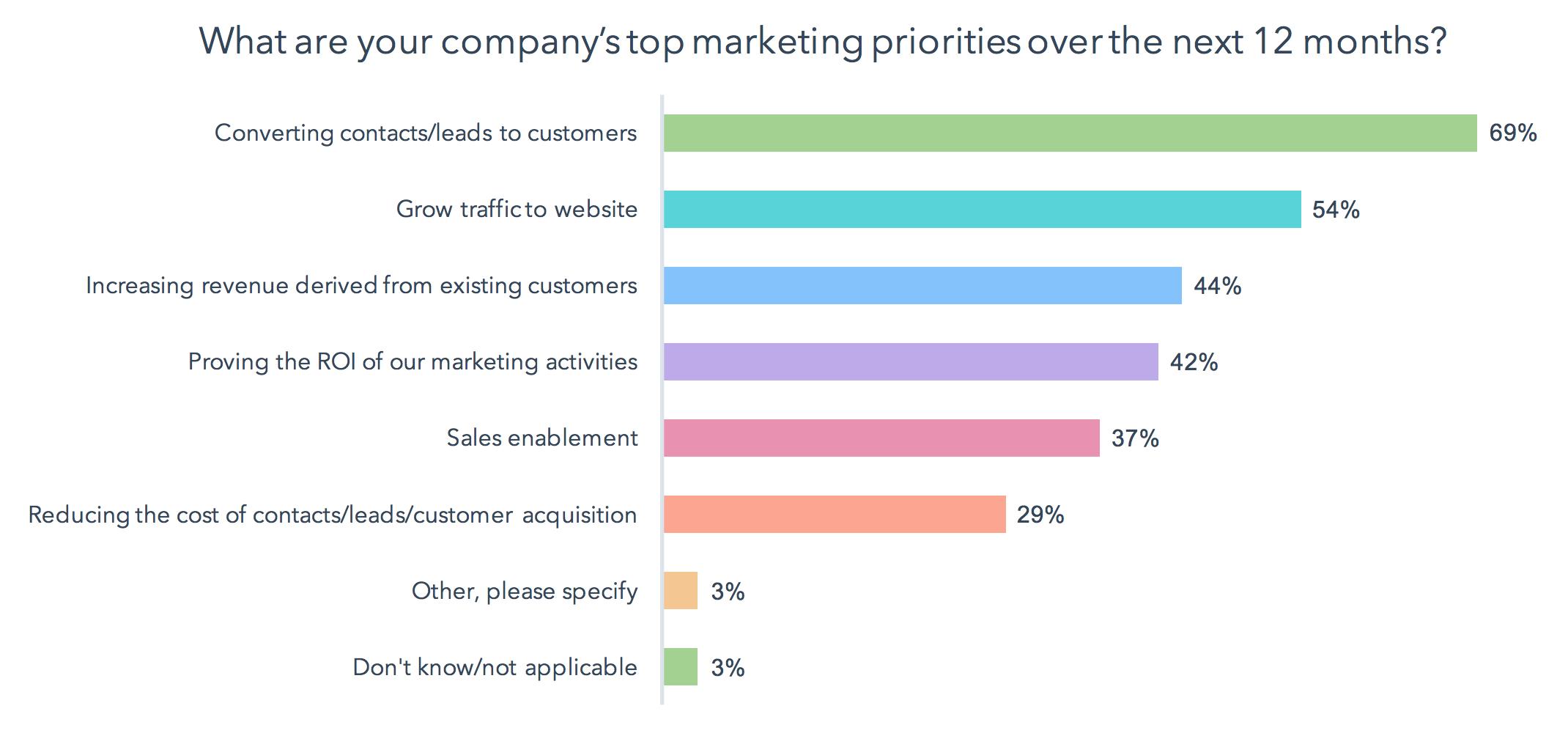 konvertere leads til kunder er største prioriteringer 2018 state of inbound