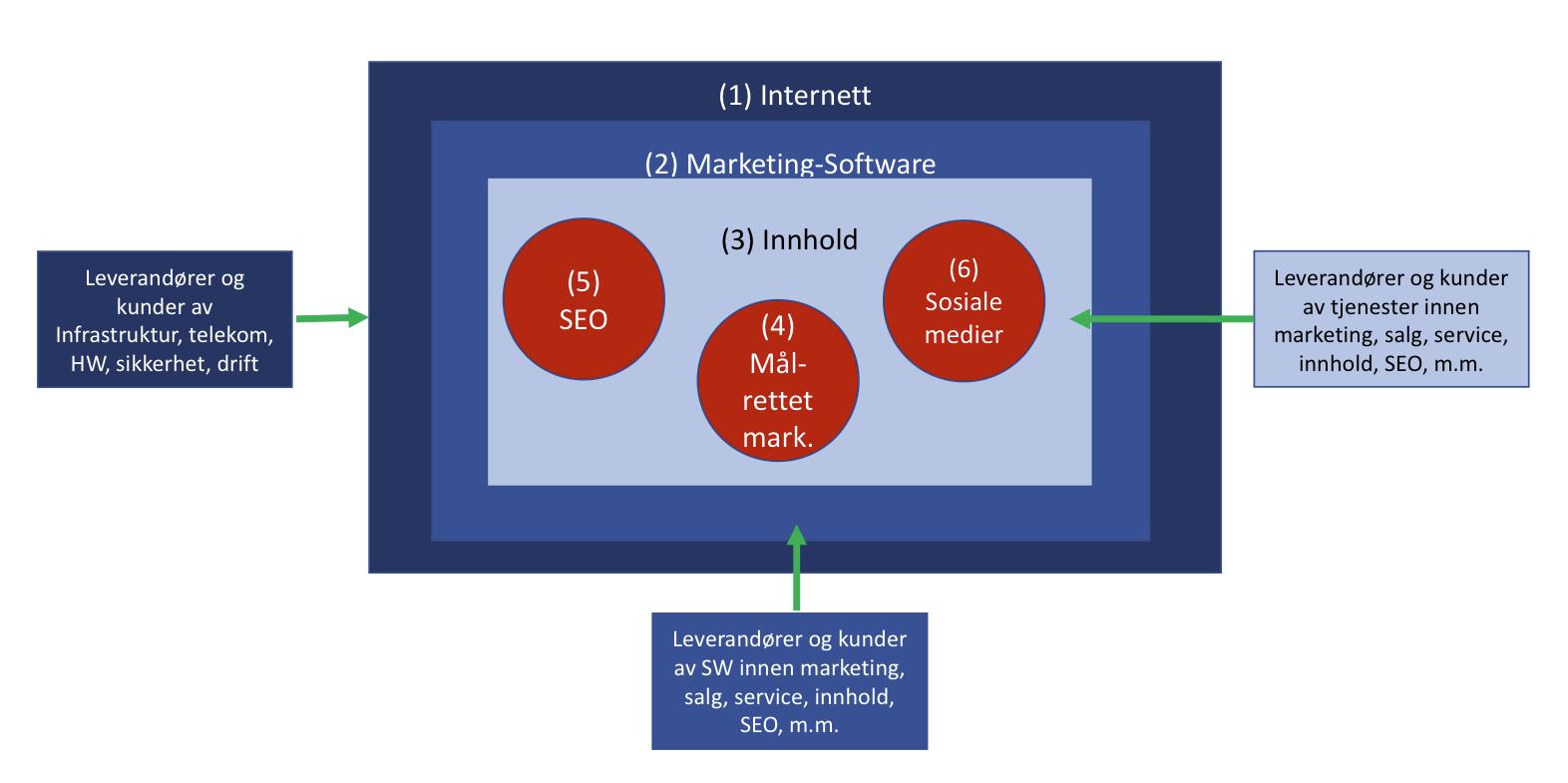 Digitalt marketing-økosystem modell