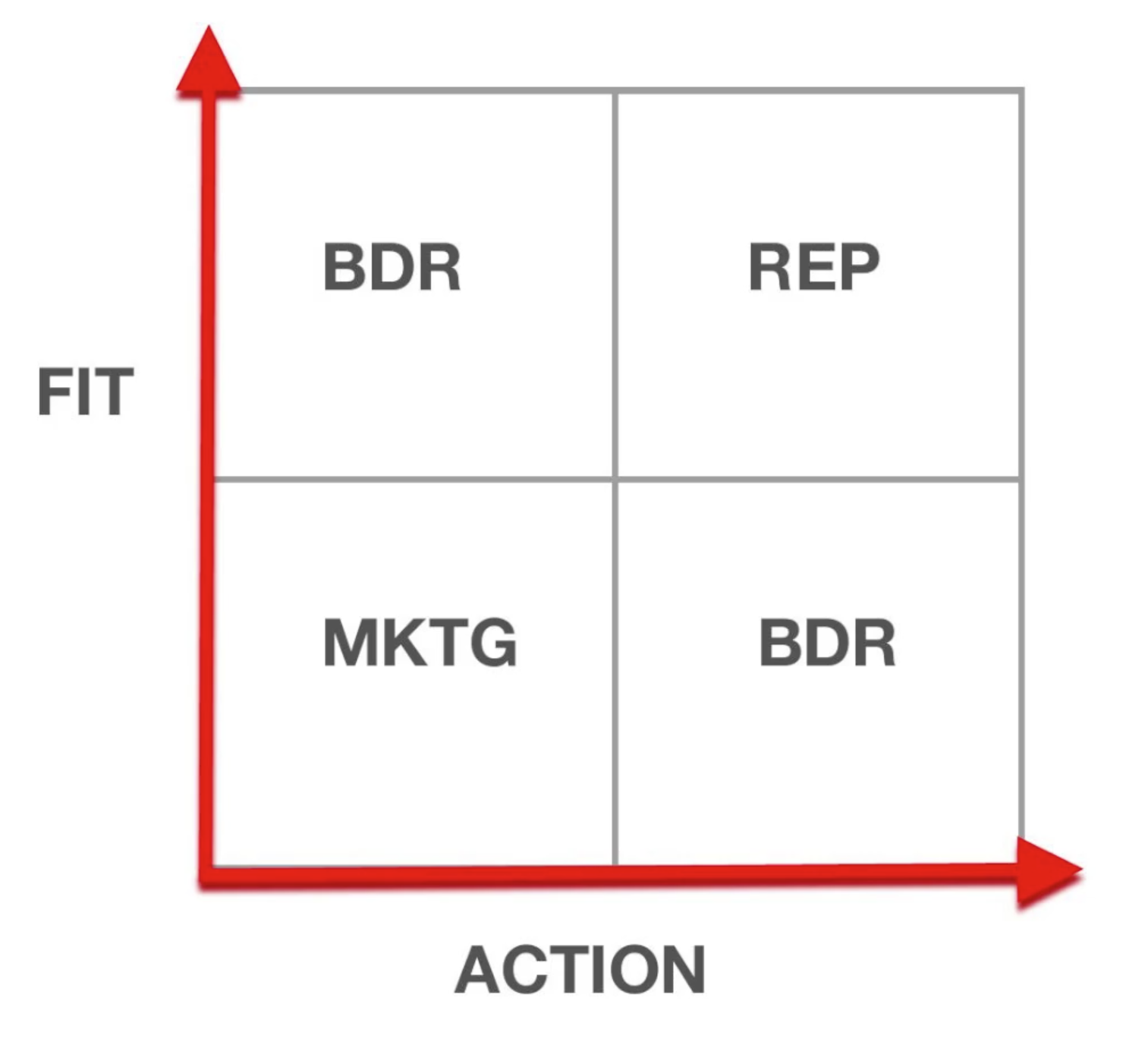 Fit Action matrix for defining marketing qualified leads hubspot