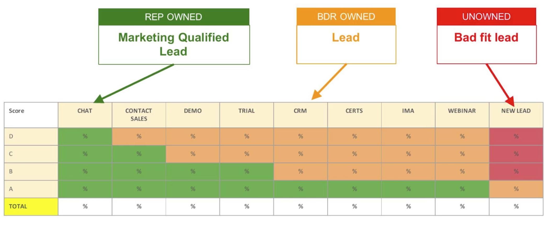 Hvordan HubSpot definerer MKL - Marketing Qualified Leads