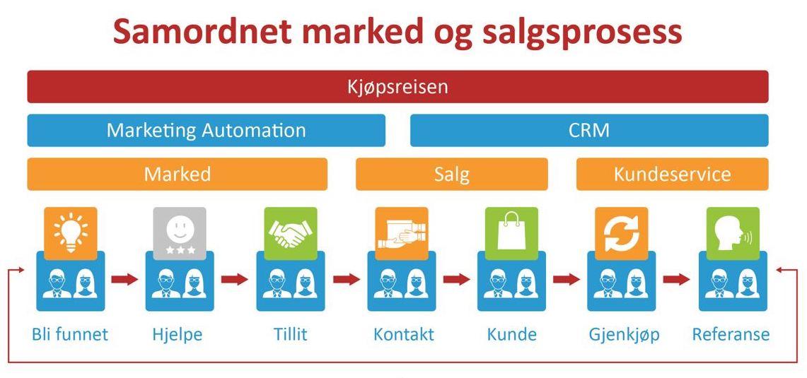 samordnet markeds- og salgsprosess