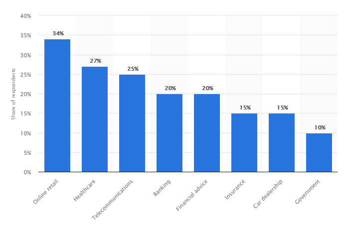 Chatbots i ulike bransjer 2018