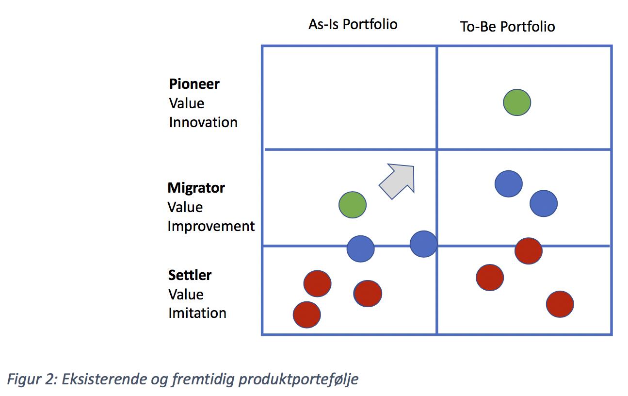 Eksisterende og fremtidig produktportefølje
