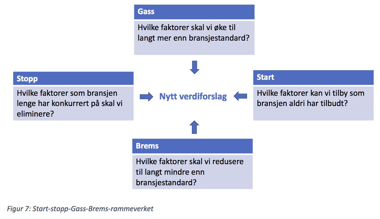 Start-stopp-Gass-Brems-rammeverket