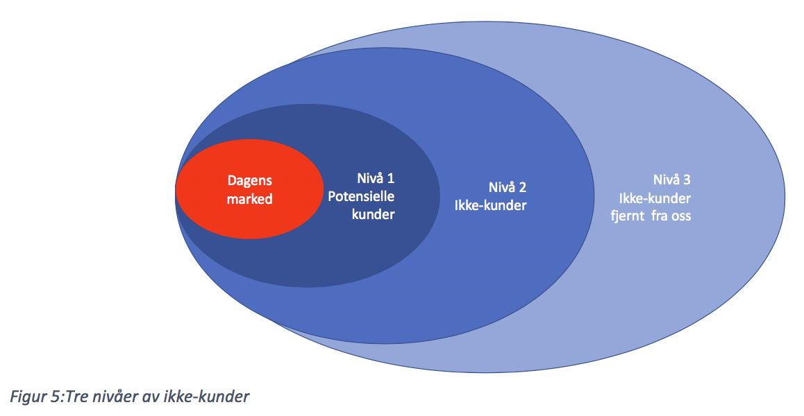 Tre nivåer av ikke-kunder