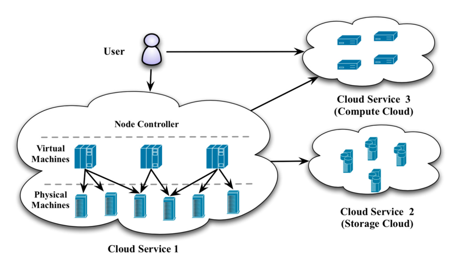 research gate cloud service