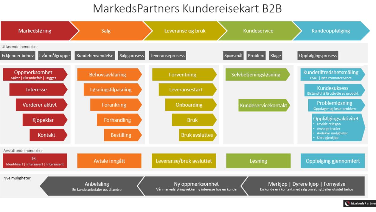 MarkedsPartners Kundereisekart for B2B