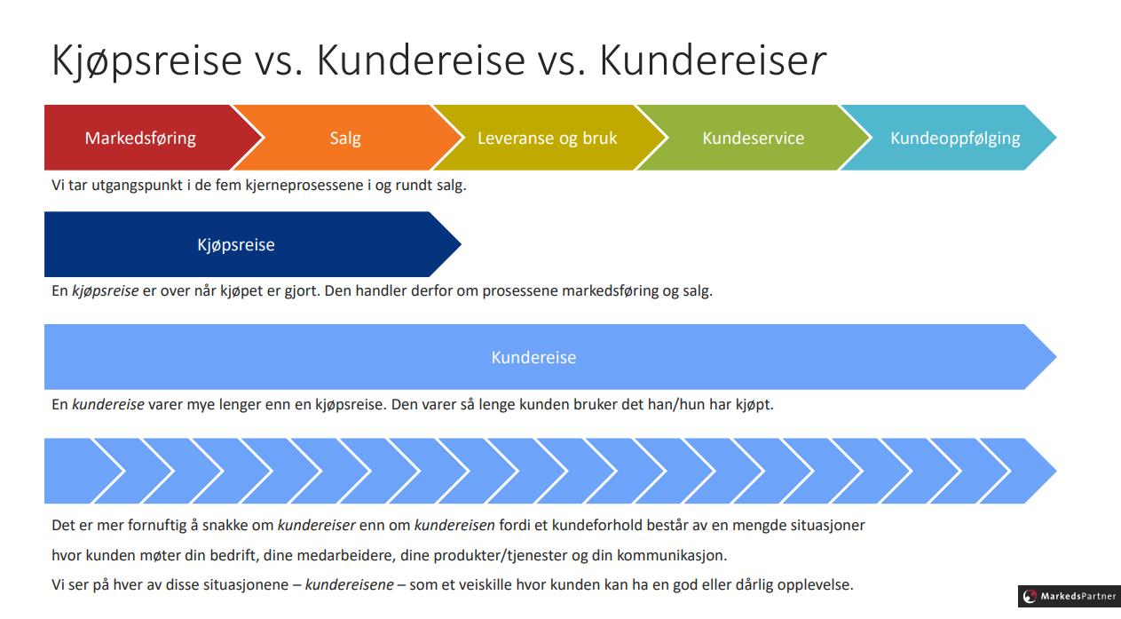 Kjøpsreise_vs_Kundereise_vs_Kundereiser