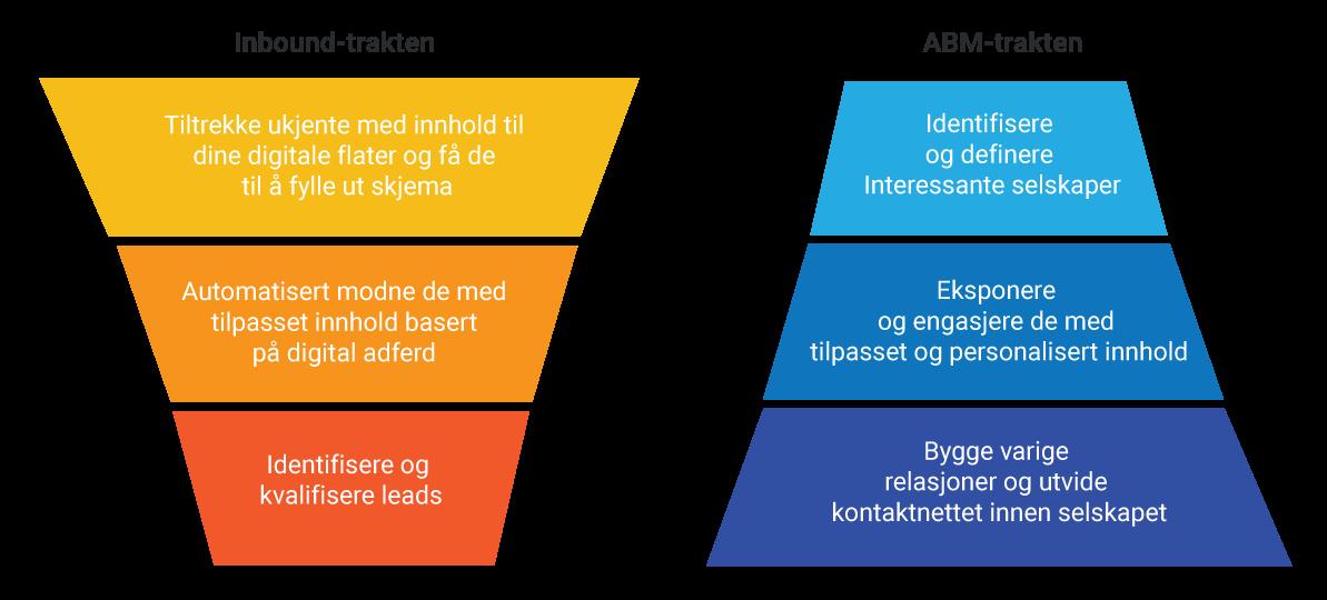 Account Based Marketing ABM og Inbound