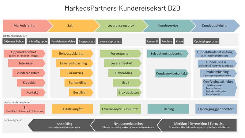 B2B Digital kundereise mal og kundereisekart MarkedsPartner
