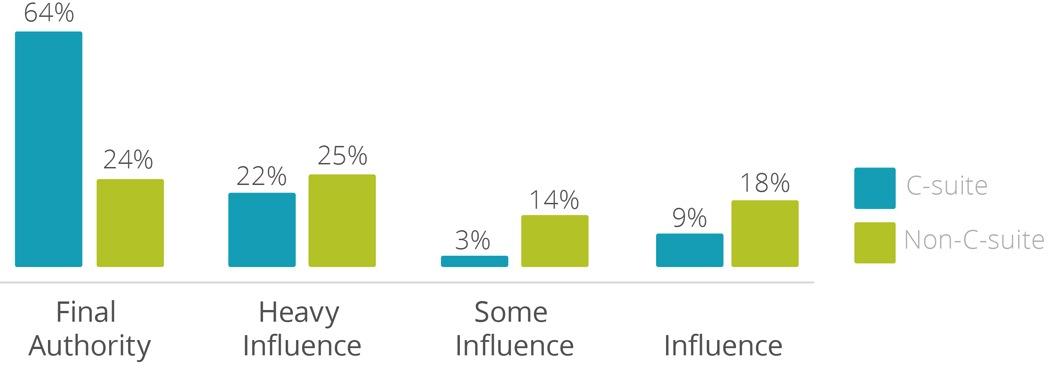 81_prosent_av_ikke-ledere_har_innflytelse_pa_kjpsbeslutning.jpg