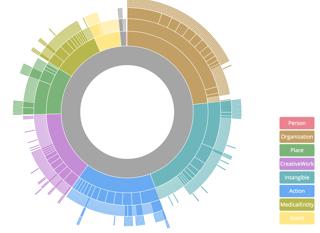 Diagram_over_ulike_typer_informasjon_skemotorene_vil_lese_og_eventuelt_bruke.png
